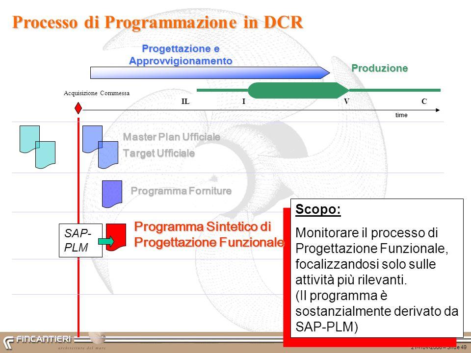 21-nov-2006 – Slide 49 ILCVI Produzione time Progettazione e Approvvigionamento Scopo: Monitorare il processo di Progettazione Funzionale, focalizzand