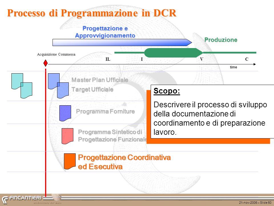 21-nov-2006 – Slide 50 ILCVI Produzione time Progettazione e Approvvigionamento Programma Sintetico di Progettazione Funzionale Target Ufficiale Maste