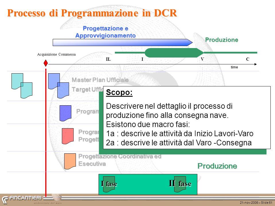 21-nov-2006 – Slide 51 ILCVI Produzione time Progettazione e Approvvigionamento Programma Sintetico di Progettazione Funzionale Target Ufficiale Maste
