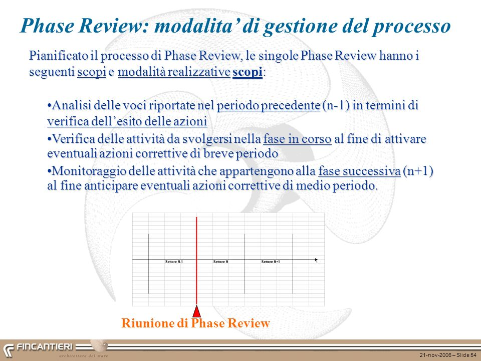 21-nov-2006 – Slide 54 Analisi delle voci riportate nel periodo precedente (n-1) in termini di verifica dellesito delle azioniAnalisi delle voci ripor