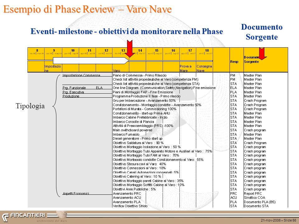 21-nov-2006 – Slide 56 Documento Sorgente Eventi- milestone - obiettivi da monitorare nella Phase Tipologia Esempio di Phase Review – Varo Nave