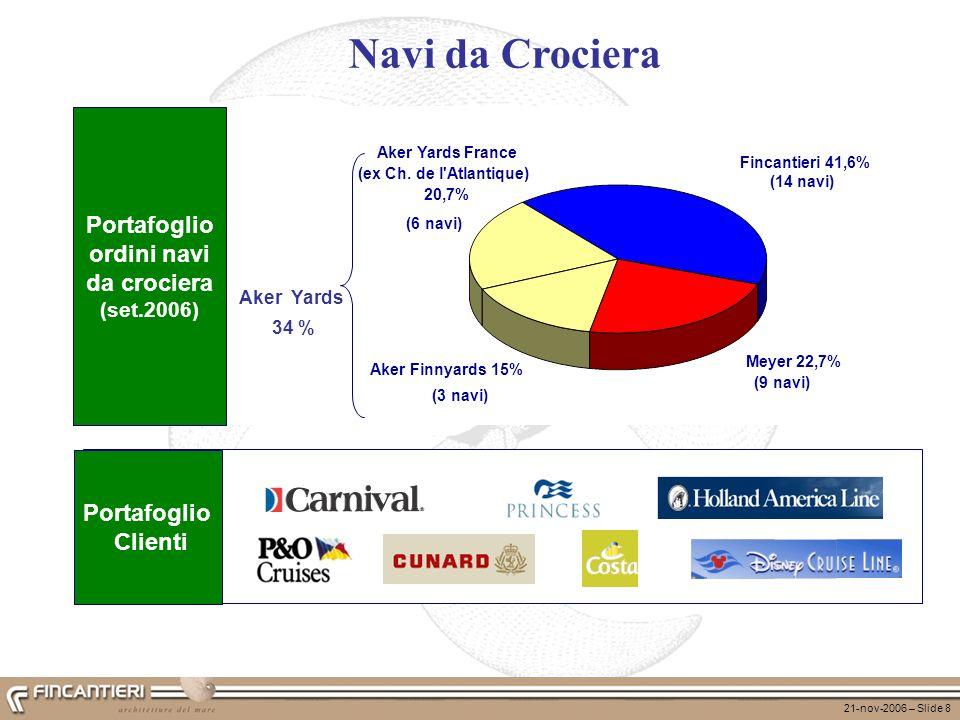 21-nov-2006 – Slide 8 Navi da Crociera Portafoglio Clienti 34 % Aker Yards Portafoglio ordini navi da crociera (set.2006) Fincantieri 41,6% (14 navi)