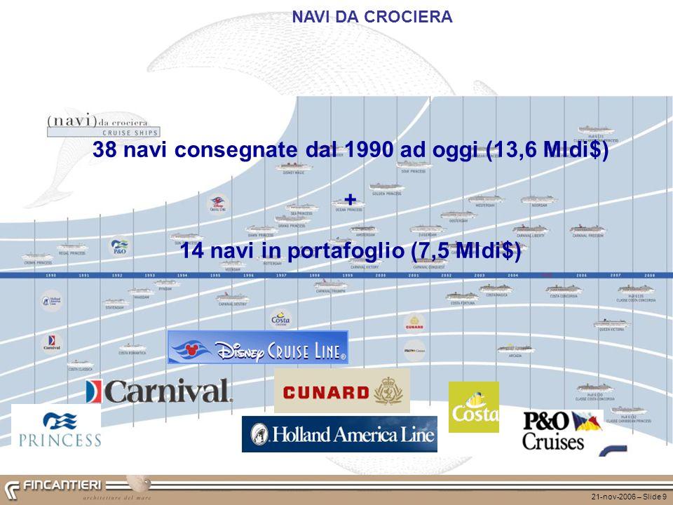 21-nov-2006 – Slide 9 NAVI DA CROCIERA 38 navi consegnate dal 1990 ad oggi (13,6 Mldi$) + 14 navi in portafoglio (7,5 Mldi$)