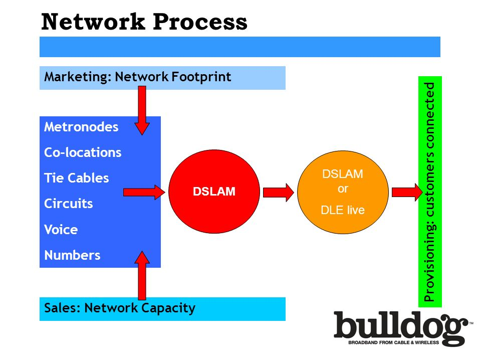 Network Process Marketing: Network Footprint Metronodes Co-locations Tie Cables Circuits Voice Numbers DSLAM DSLAM or DLE live Sales: Network Capacity Provisioning: customers connected