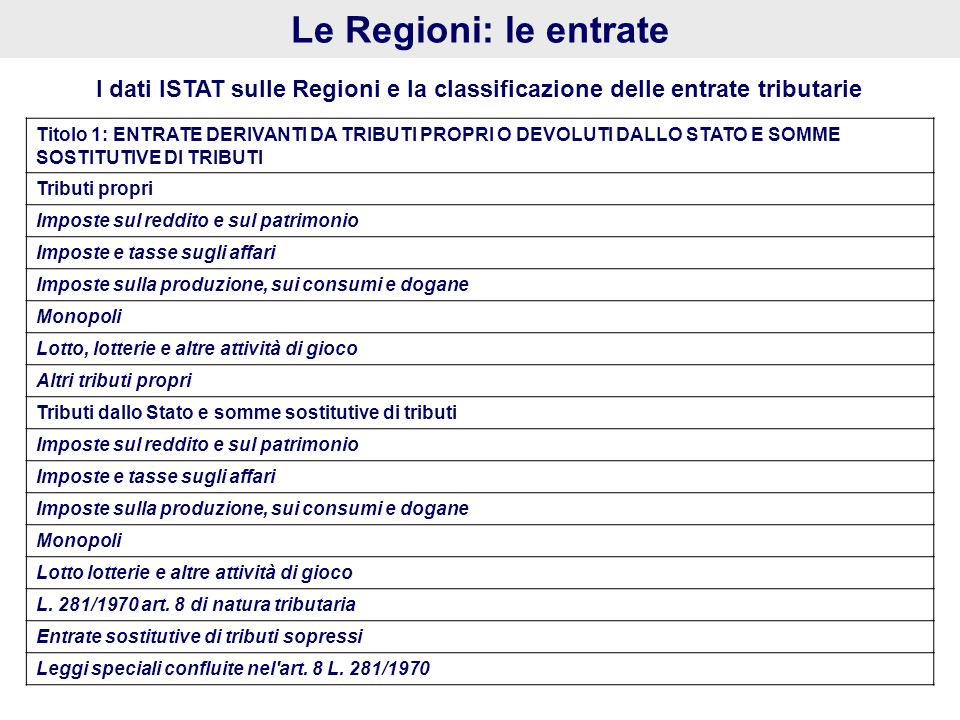 Le Regioni: le entrate I dati ISTAT sulle Regioni e la classificazione delle entrate tributarie Titolo 1: ENTRATE DERIVANTI DA TRIBUTI PROPRI O DEVOLU