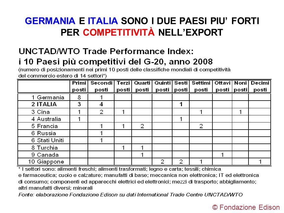 GERMANIA E ITALIA SONO I DUE PAESI PIU FORTI PER COMPETITIVITÀ NELLEXPORT © Fondazione Edison
