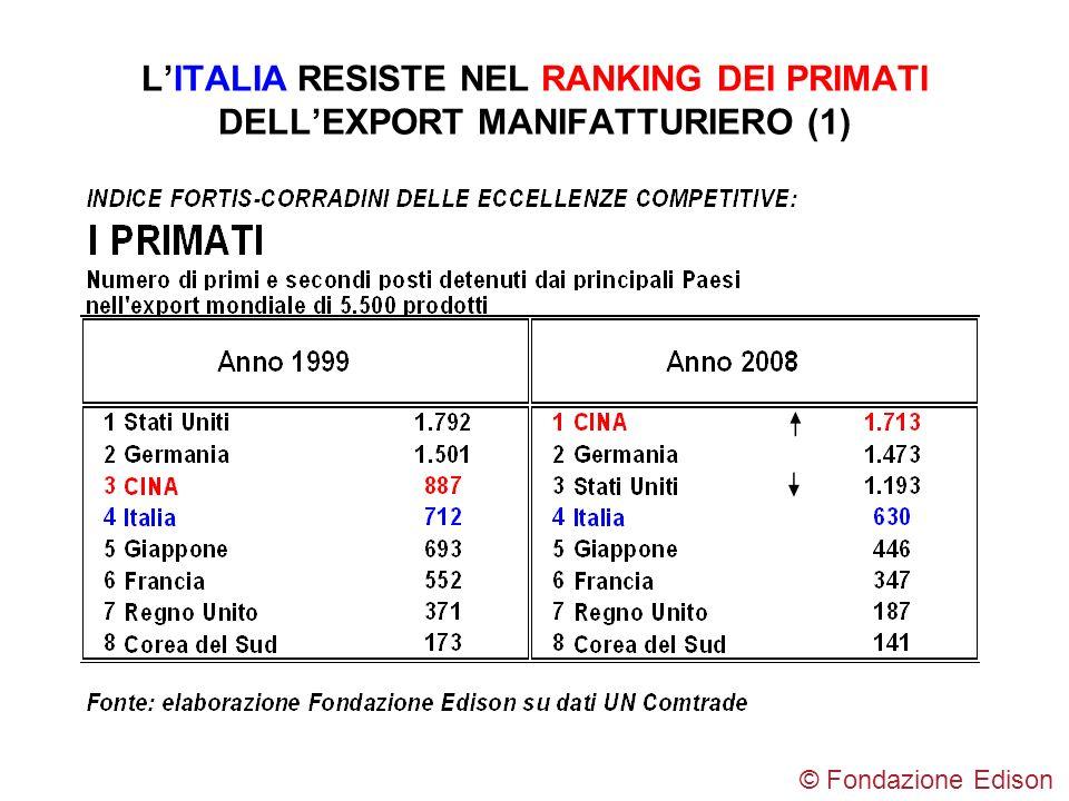 LITALIA RESISTE NEL RANKING DEI PRIMATI DELLEXPORT MANIFATTURIERO (1) © Fondazione Edison