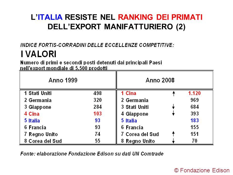 LITALIA RESISTE NEL RANKING DEI PRIMATI DELLEXPORT MANIFATTURIERO (2) © Fondazione Edison