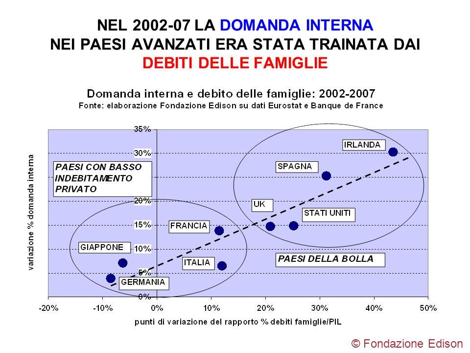 NEL 2002-07 LA DOMANDA INTERNA NEI PAESI AVANZATI ERA STATA TRAINATA DAI DEBITI DELLE FAMIGLIE © Fondazione Edison