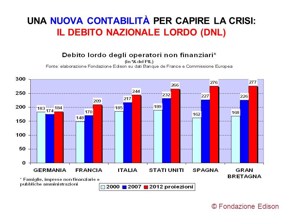 UNA NUOVA CONTABILITÀ PER CAPIRE LA CRISI: IL DEBITO NAZIONALE LORDO (DNL) © Fondazione Edison