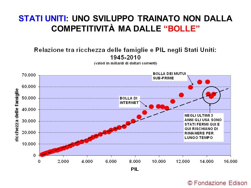 STATI UNITI: UNO SVILUPPO TRAINATO NON DALLA COMPETITIVITÀ MA DALLE BOLLE © Fondazione Edison