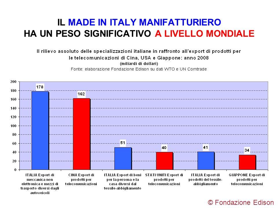 IL MADE IN ITALY MANIFATTURIERO HA UN PESO SIGNIFICATIVO A LIVELLO MONDIALE © Fondazione Edison