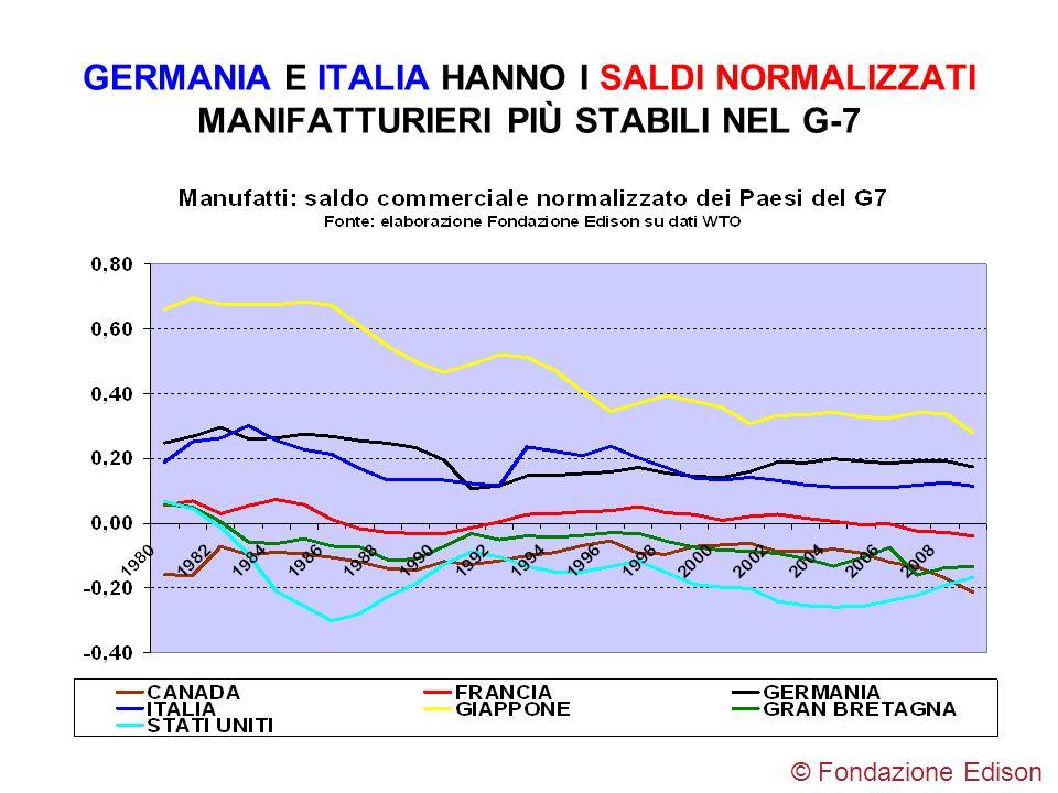 GERMANIA E ITALIA HANNO I SALDI NORMALIZZATI MANIFATTURIERI PIÙ STABILI NEL G-7 © Fondazione Edison