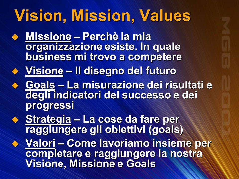Missione – Perchè la mia organizzazione esiste. In quale business mi trovo a competere Missione – Perchè la mia organizzazione esiste. In quale busine