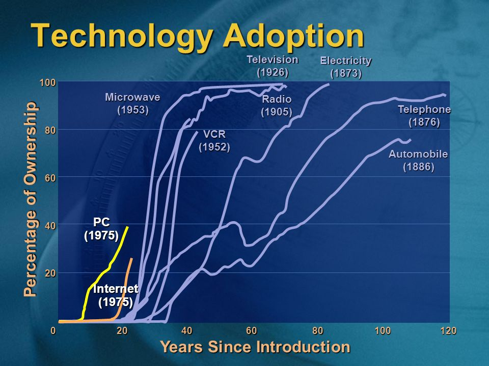 Technology Adoption 100 80 60 40 20 0 Electricity (1873) Telephone (1876) Automobile (1886) Television (1926) Radio (1905) VCR (1952) Microwave (1953)
