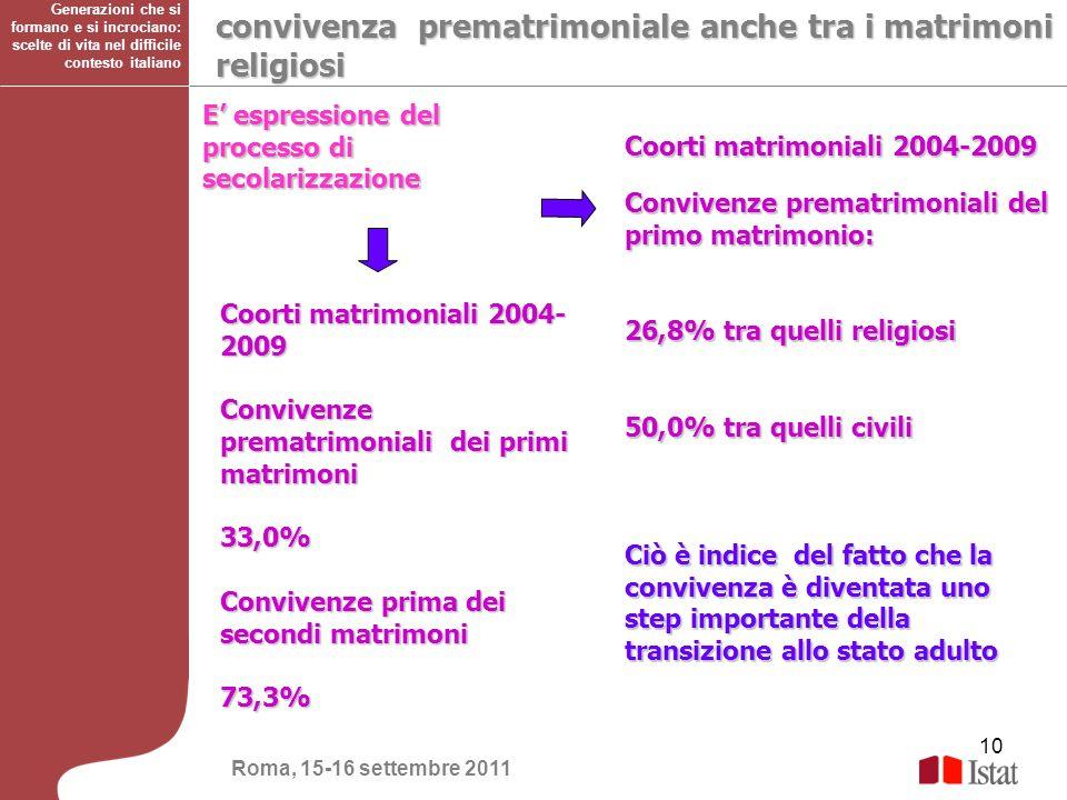 10 convivenza prematrimoniale anche tra i matrimoni religiosi Coorti matrimoniali 2004-2009 Convivenze prematrimoniali del primo matrimonio: 26,8% tra