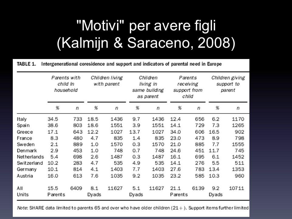 Motivi per avere figli (Kalmijn & Saraceno, 2008)