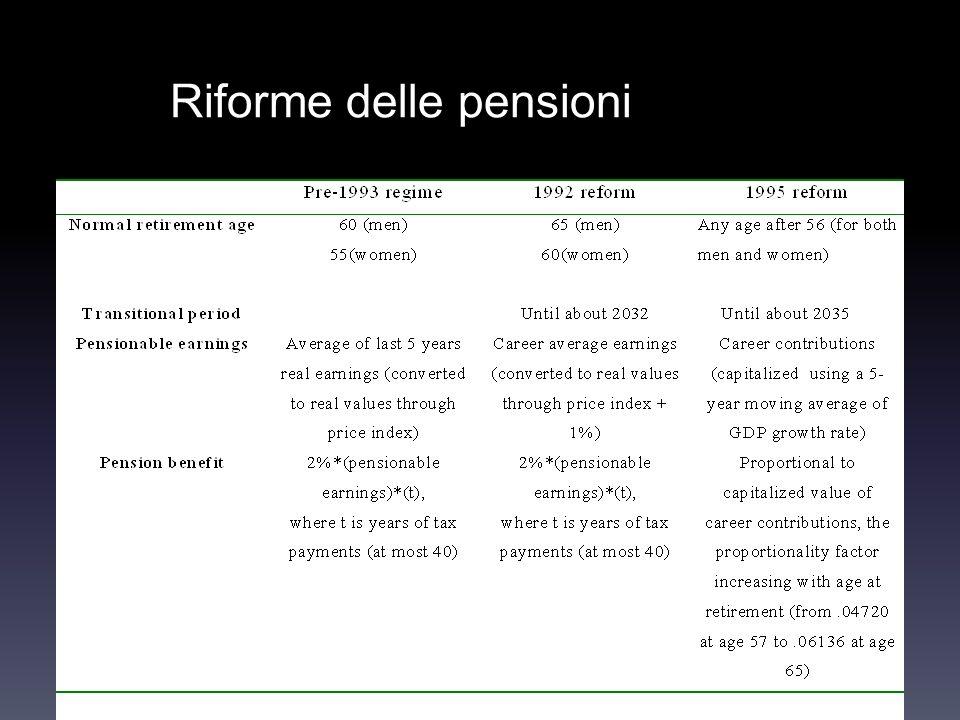 Riforme delle pensioni