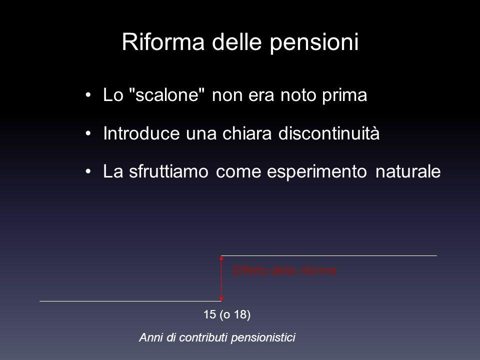 Riforma delle pensioni Lo scalone non era noto prima Introduce una chiara discontinuità La sfruttiamo come esperimento naturale Effetto della riforma Anni di contributi pensionistici 15 (o 18)