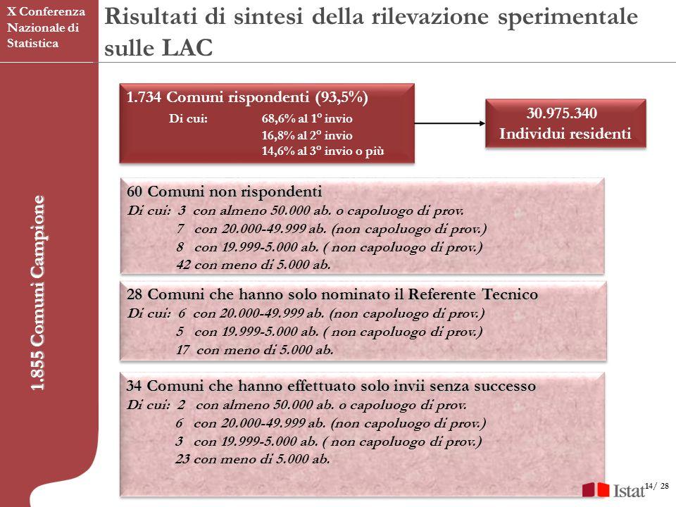 14/ 28 1.855 Comuni Campione 1.734 Comuni rispondenti (93,5%) Di cui:68,6% al 1° invio 16,8% al 2° invio 14,6% al 3° invio o più 1.734 Comuni rispondenti (93,5%) Di cui:68,6% al 1° invio 16,8% al 2° invio 14,6% al 3° invio o più 60 Comuni non rispondenti Di cui: 3 con almeno 50.000 ab.