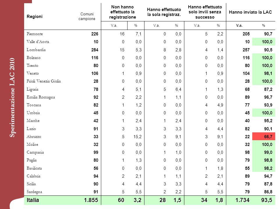 Sperimentazione LAC 2010 Regioni Comuni campione Non hanno effettuato la registrazione Hanno effettuato la sola registraz.