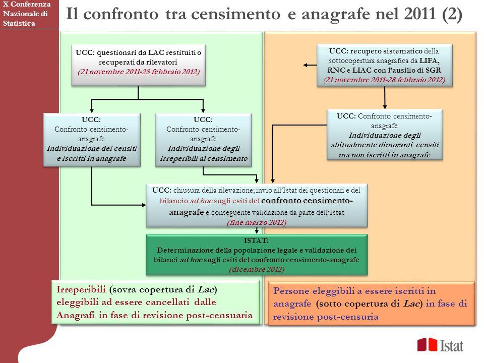 UCC: questionari da LAC restituiti o recuperati da rilevatori (21 novembre 2011-28 febbraio 2012) UCC: questionari da LAC restituiti o recuperati da rilevatori (21 novembre 2011-28 febbraio 2012) UCC: recupero sistematico della sottocopertura anagrafica da LIFA, RNC e LIAC con lausilio di SGR (21 novembre 2011-28 febbraio 2012) UCC: recupero sistematico della sottocopertura anagrafica da LIFA, RNC e LIAC con lausilio di SGR (21 novembre 2011-28 febbraio 2012) Il confronto tra censimento e anagrafe nel 2011 (2) Irreperibili (sovra copertura di Lac) eleggibili ad essere cancellati dalle Anagrafi in fase di revisione post-censuaria Persone eleggibili a essere iscritti in anagrafe (sotto copertura di Lac) in fase di revisione post-censuria ISTAT: Determinazione della popolazione legale e validazione dei bilanci ad hoc sugli esiti del confronto censimento-anagrafe (dicembre 2012) ISTAT: Determinazione della popolazione legale e validazione dei bilanci ad hoc sugli esiti del confronto censimento-anagrafe (dicembre 2012) UCC: Confronto censimento- anagrafe Individuazione degli abitualmente dimoranti censiti ma non iscritti in anagrafe UCC: Confronto censimento- anagrafe Individuazione degli abitualmente dimoranti censiti ma non iscritti in anagrafe UCC: Confronto censimento- anagrafe Individuazione degli irreperibili al censimento UCC: Confronto censimento- anagrafe Individuazione degli irreperibili al censimento X Conferenza Nazionale di Statistica UCC: Confronto censimento- anagrafe Individuazione dei censiti e iscritti in anagrafe UCC: Confronto censimento- anagrafe Individuazione dei censiti e iscritti in anagrafe confronto censimento- anagrafe UCC: chiusura della rilevazione; invio allIstat dei questionari e del bilancio ad hoc sugli esiti del confronto censimento- anagrafe e conseguente validazione da parte dellIstat (fine marzo 2012) confronto censimento- anagrafe UCC: chiusura della rilevazione; invio allIstat dei questionari e del bilancio ad hoc sugli esiti del c