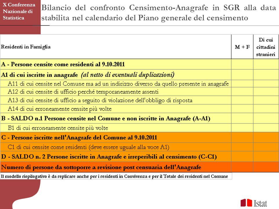 Bilancio del confronto Censimento-Anagrafe in SGR alla data stabilita nel calendario del Piano generale del censimento X Conferenza Nazionale di Statistica