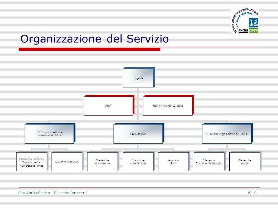 Ciro Annicchiarico – Riccardo Innocenti 6/10 Organizzazione del Servizio Dirigente PO Toponomastica e numerazione civica Statistiche territoriali Topo