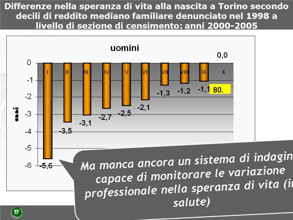 Differenze nella speranza di vita alla nascita a Torino secondo decili di reddito mediano familiare denunciato nel 1998 a livello di sezione di censimento: anni 2000-2005 Ma manca ancora un sistema di indagine capace di monitorare le variazione professionale nella speranza di vita (in salute)