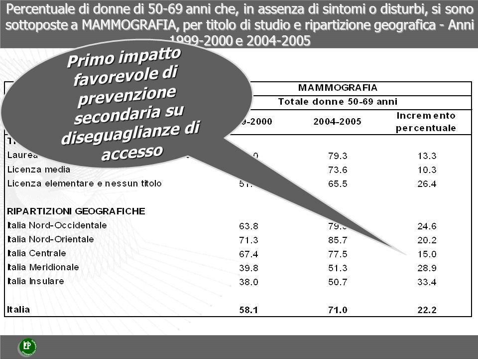 Percentuale di donne di 50-69 anni che, in assenza di sintomi o disturbi, si sono sottoposte a MAMMOGRAFIA, per titolo di studio e ripartizione geografica - Anni 1999-2000 e 2004-2005 Primo impatto favorevole di prevenzione secondaria su diseguaglianze di accesso