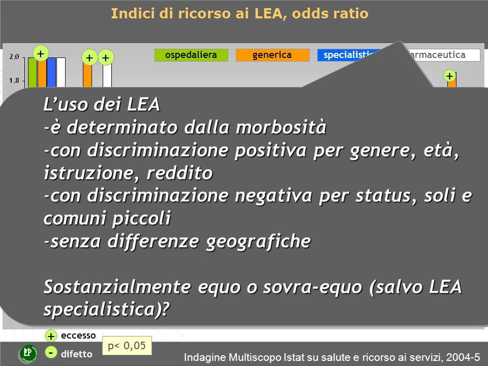 ospedalieraspecialisticaFarmaceuticagenerica - - - - - - - - ++ + + + + + + + + + + + + Indici di ricorso ai LEA, odds ratio + eccesso - difetto p< 0,05 Luso dei LEA -è determinato dalla morbosità -con discriminazione positiva per genere, età, istruzione, reddito -con discriminazione negativa per status, soli e comuni piccoli -senza differenze geografiche Sostanzialmente equo o sovra-equo (salvo LEA specialistica).