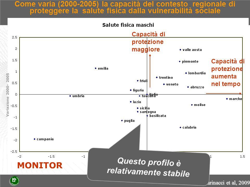 Residui 2005 Variazione 2000- 2005 Come varia (2000-2005) la capacità del contesto regionale di proteggere la salute fisica dalla vulnerabilità sociale Capacità di protezione aumenta nel tempo Capacità di protezione maggiore MONITOR Marinacci et al, 2009 Questo profilo è relativamente stabile
