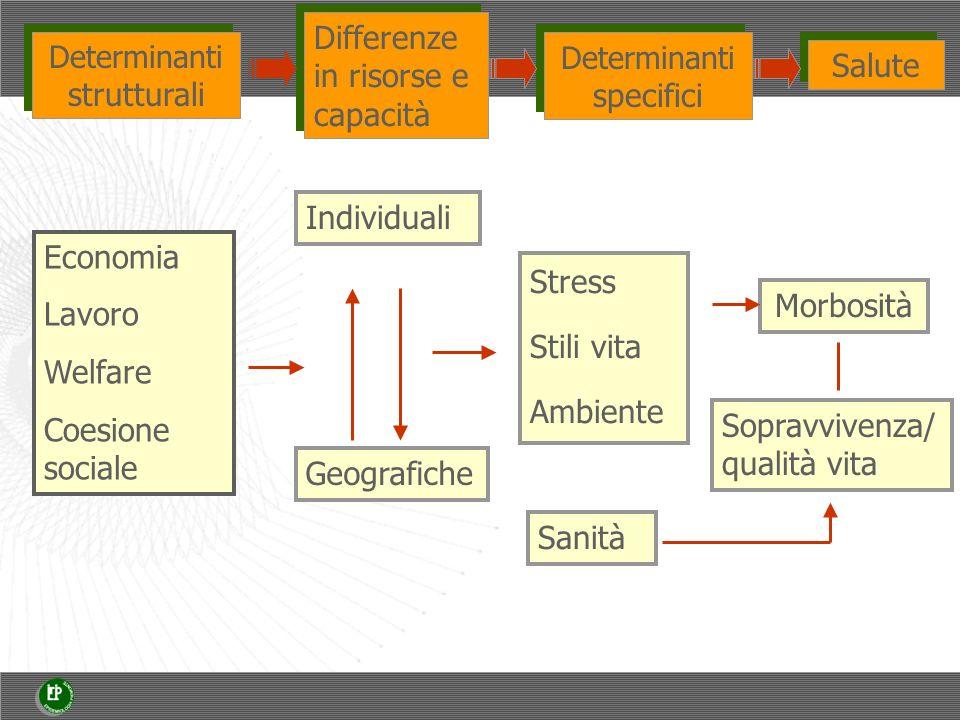Differenze in risorse e capacità Salute Individuali Morbosità Geografiche Determinanti strutturali Determinanti specifici Economia Lavoro Welfare Coesione sociale Stress Stili vita Ambiente Sanità Sopravvivenza/ qualità vita