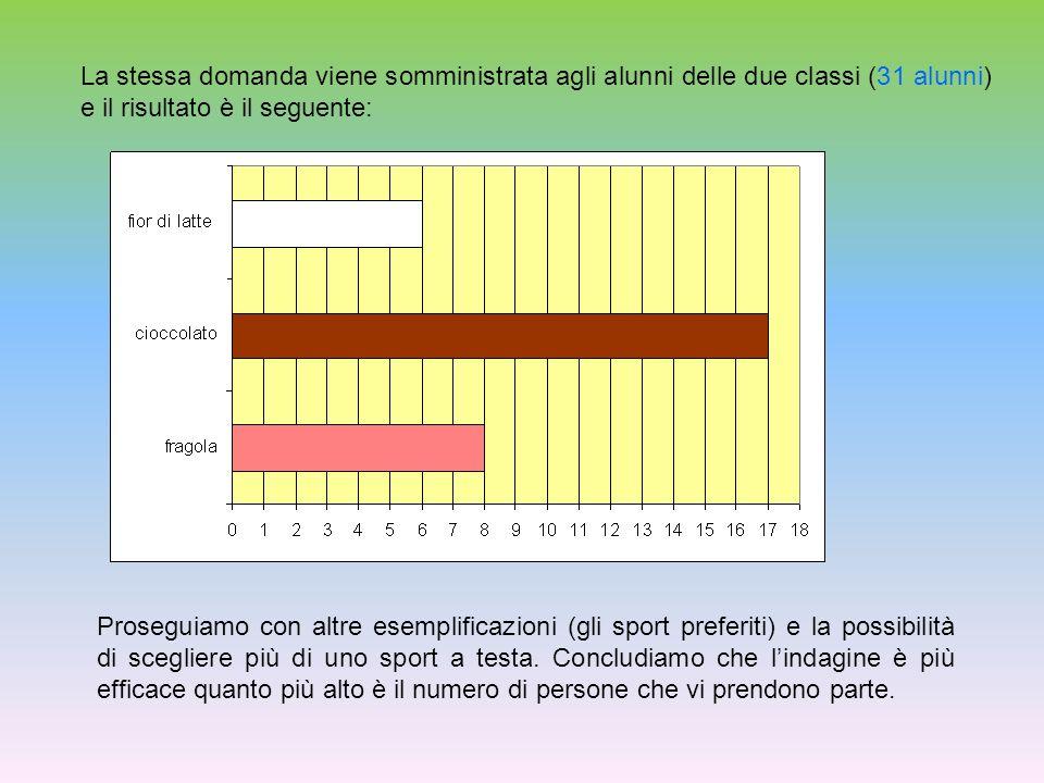 La stessa domanda viene somministrata agli alunni delle due classi (31 alunni) e il risultato è il seguente: Proseguiamo con altre esemplificazioni (gli sport preferiti) e la possibilità di scegliere più di uno sport a testa.
