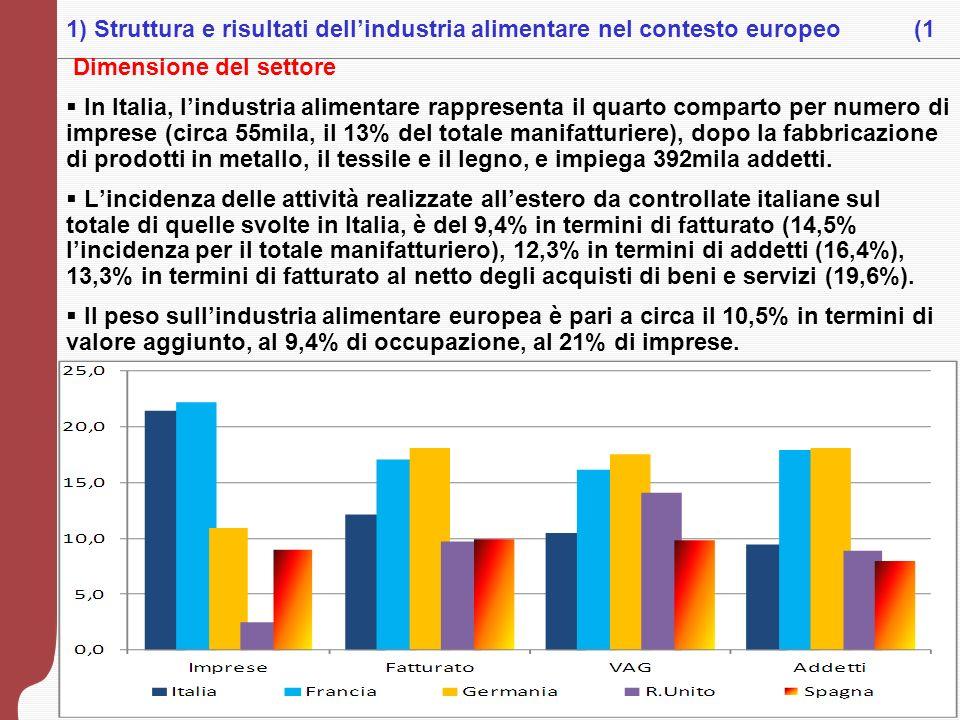 3 Dimensione del settore In Italia, lindustria alimentare rappresenta il quarto comparto per numero di imprese (circa 55mila, il 13% del totale manifa