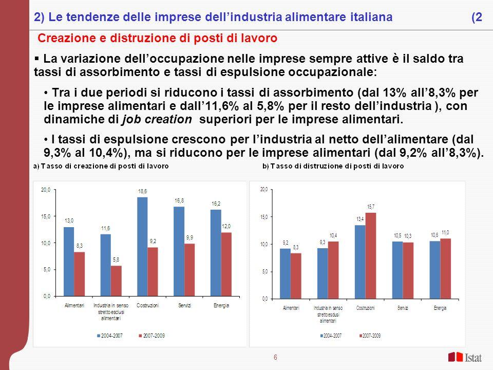 6 Creazione e distruzione di posti di lavoro La variazione delloccupazione nelle imprese sempre attive è il saldo tra tassi di assorbimento e tassi di
