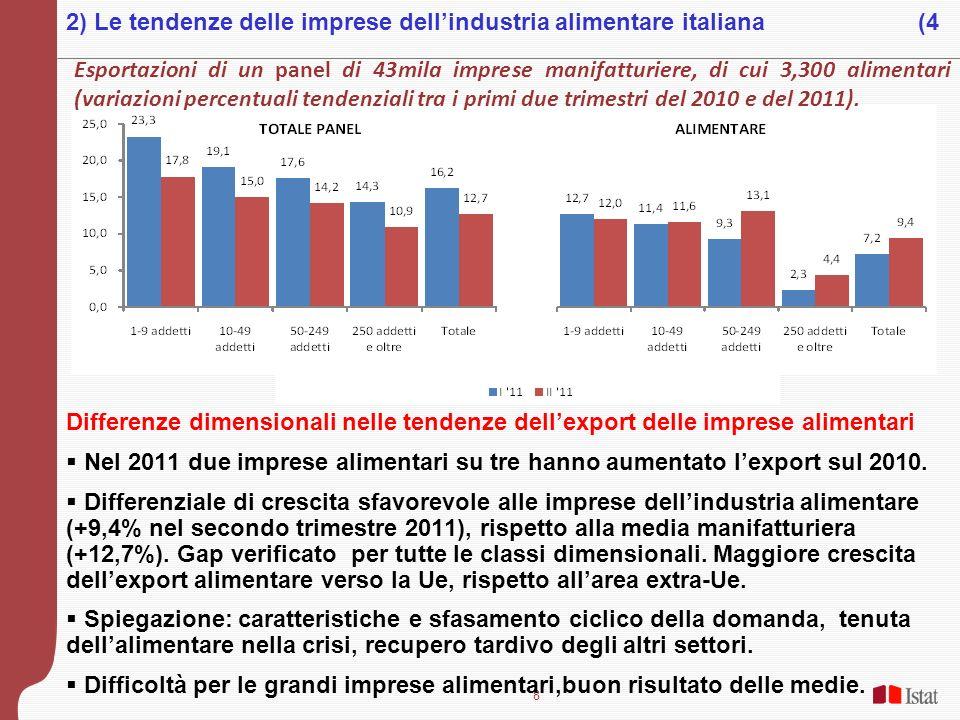 8 Differenze dimensionali nelle tendenze dellexport delle imprese alimentari Nel 2011 due imprese alimentari su tre hanno aumentato lexport sul 2010.