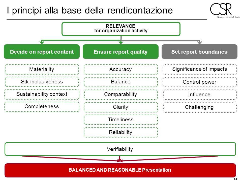 14 I principi alla base della rendicontazione Materiality Stk inclusiveness Sustainability context Accuracy Balance Comparability Clarity Timeliness D