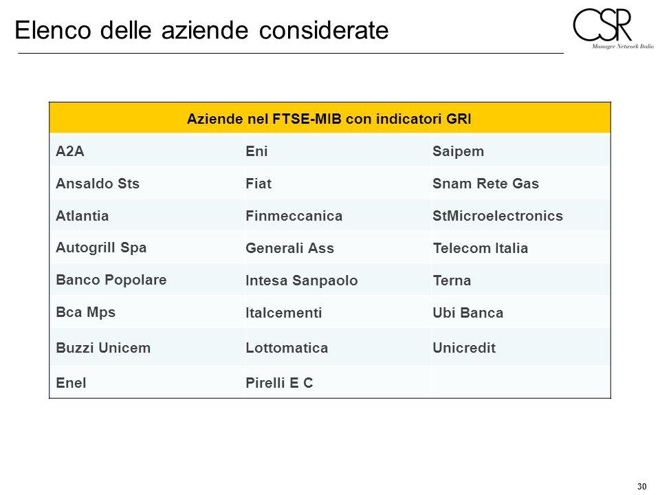30 Elenco delle aziende considerate Aziende nel FTSE-MIB con indicatori GRI A2A EniSaipem Ansaldo Sts FiatSnam Rete Gas Atlantia FinmeccanicaStMicroel