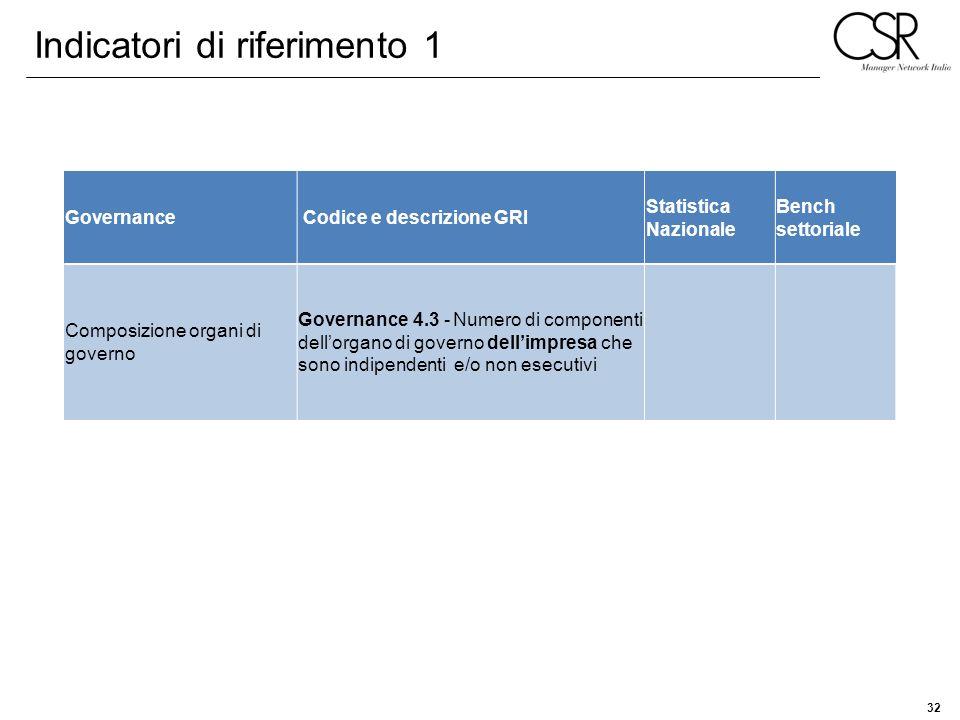 32 Governance Codice e descrizione GRI Statistica Nazionale Bench settoriale Composizione organi di governo Governance 4.3 - Numero di componenti dell