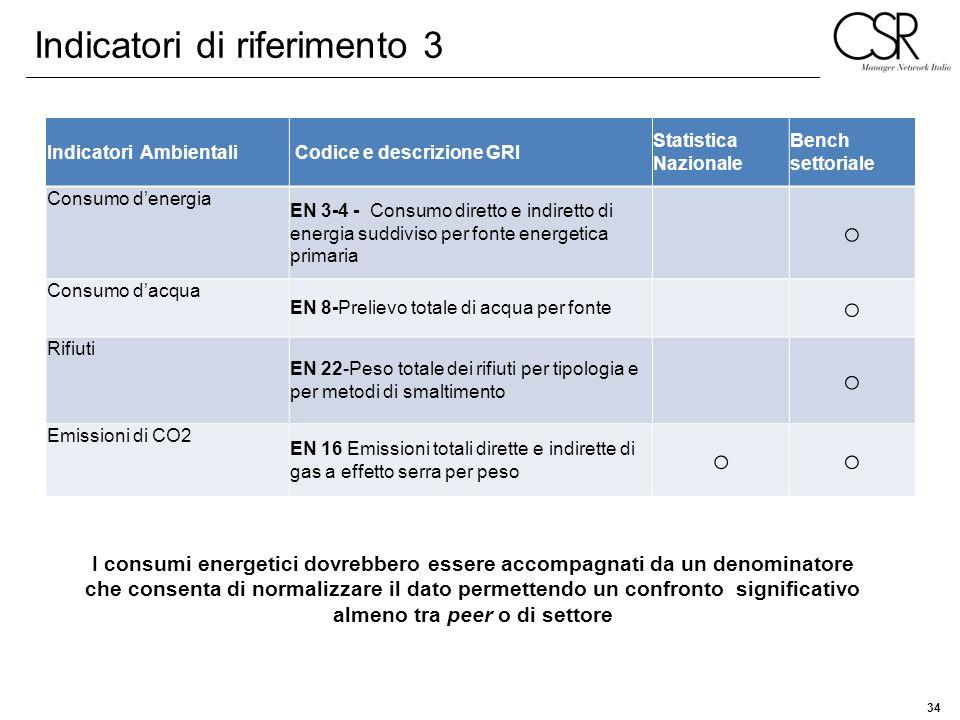 34 Indicatori Ambientali Codice e descrizione GRI Statistica Nazionale Bench settoriale Consumo denergia EN 3-4 - Consumo diretto e indiretto di energ