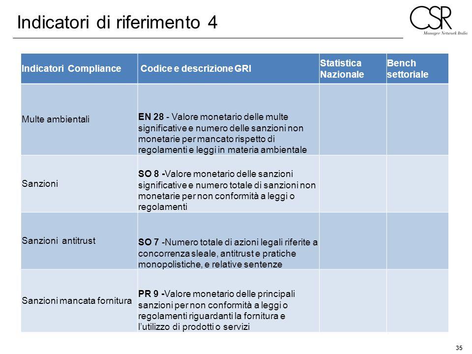 35 Indicatori Compliance Codice e descrizione GRI Statistica Nazionale Bench settoriale Multe ambientali EN 28 - Valore monetario delle multe signific