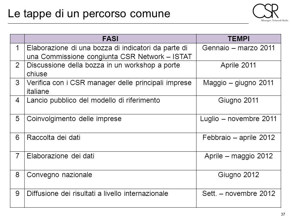 37 Le tappe di un percorso comune FASITEMPI 1Elaborazione di una bozza di indicatori da parte di una Commissione congiunta CSR Network – ISTAT Gennaio