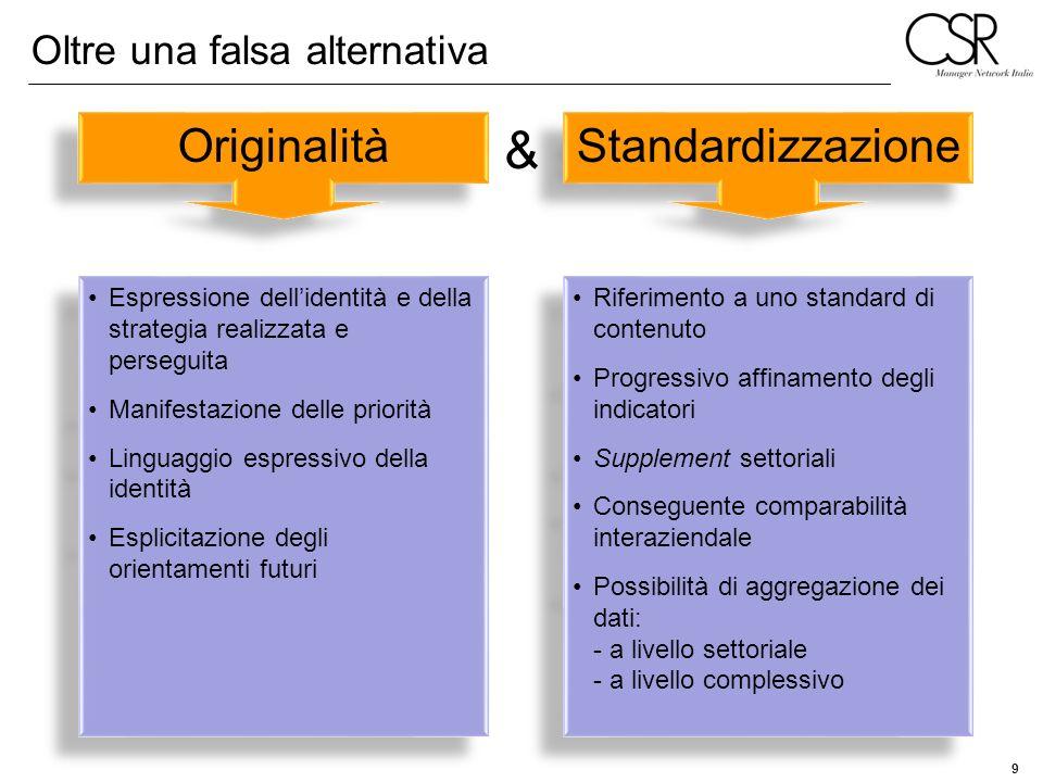 9 Oltre una falsa alternativa Originalità Standardizzazione Espressione dellidentità e della strategia realizzata e perseguita Manifestazione delle pr