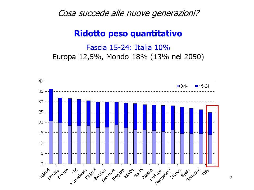 2 Cosa succede alle nuove generazioni? Ridotto peso quantitativo Fascia 15-24: Italia 10% Europa 12,5%, Mondo 18% (13% nel 2050)