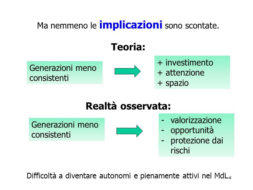 4 Ma nemmeno le implicazioni sono scontate. Teoria: Realtà osservata: Difficoltà a diventare autonomi e pienamente attivi nel MdL. Generazioni meno co
