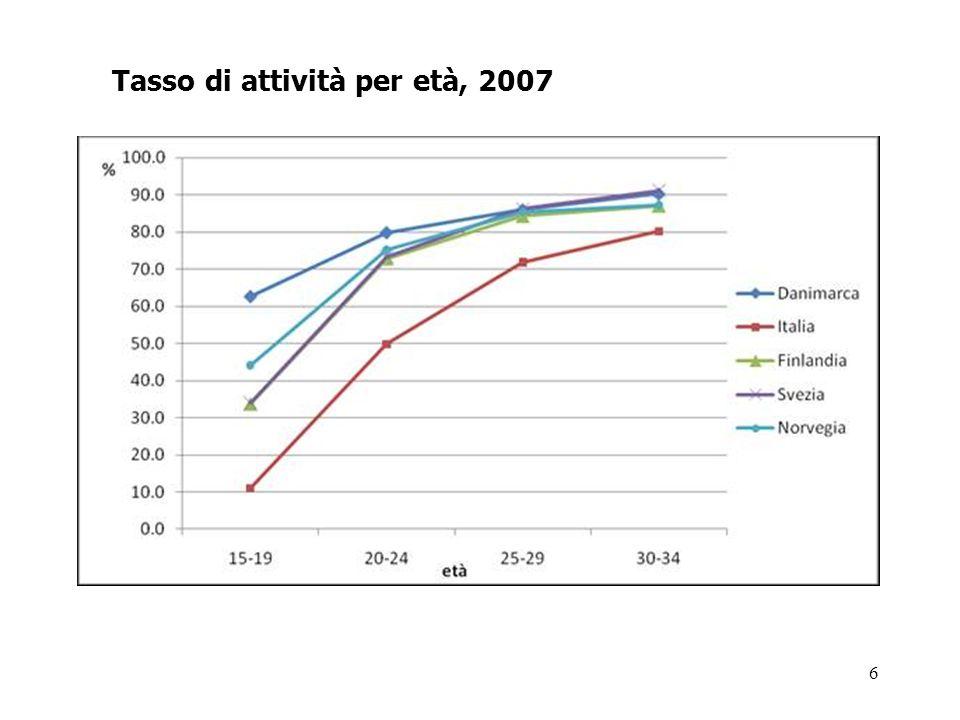 6 Tasso di attività per età, 2007