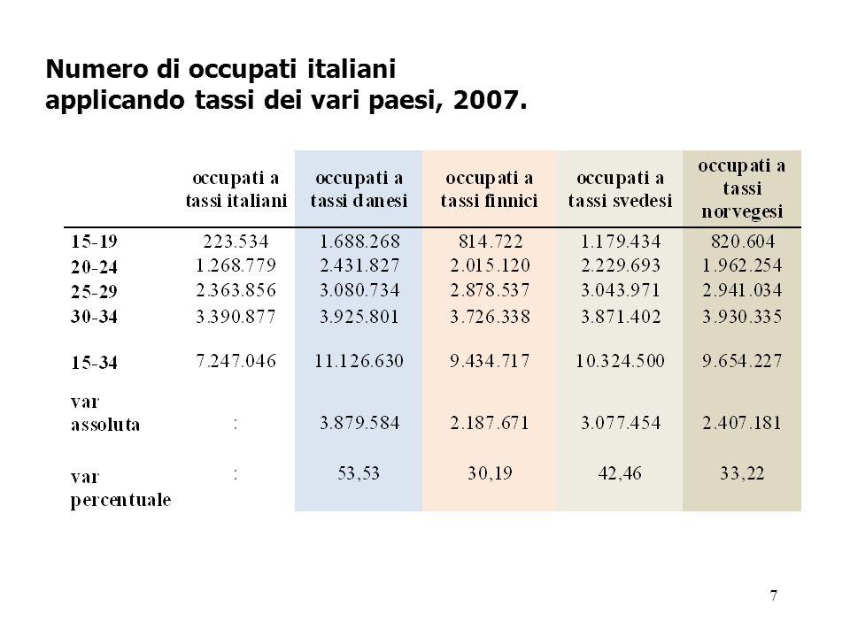 7 Numero di occupati italiani applicando tassi dei vari paesi, 2007.