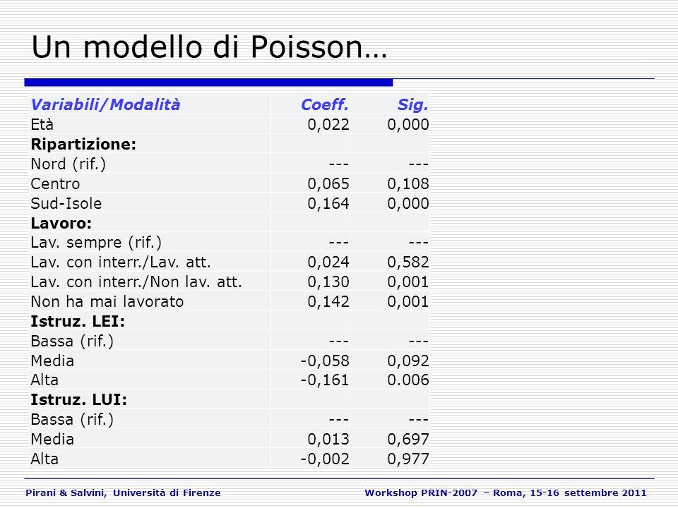 Pirani & Salvini, Università di FirenzeWorkshop PRIN-2007 – Roma, 15-16 settembre 2011 Un modello di Poisson… Variabili/ModalitàCoeff.Sig. Età0,0220,0