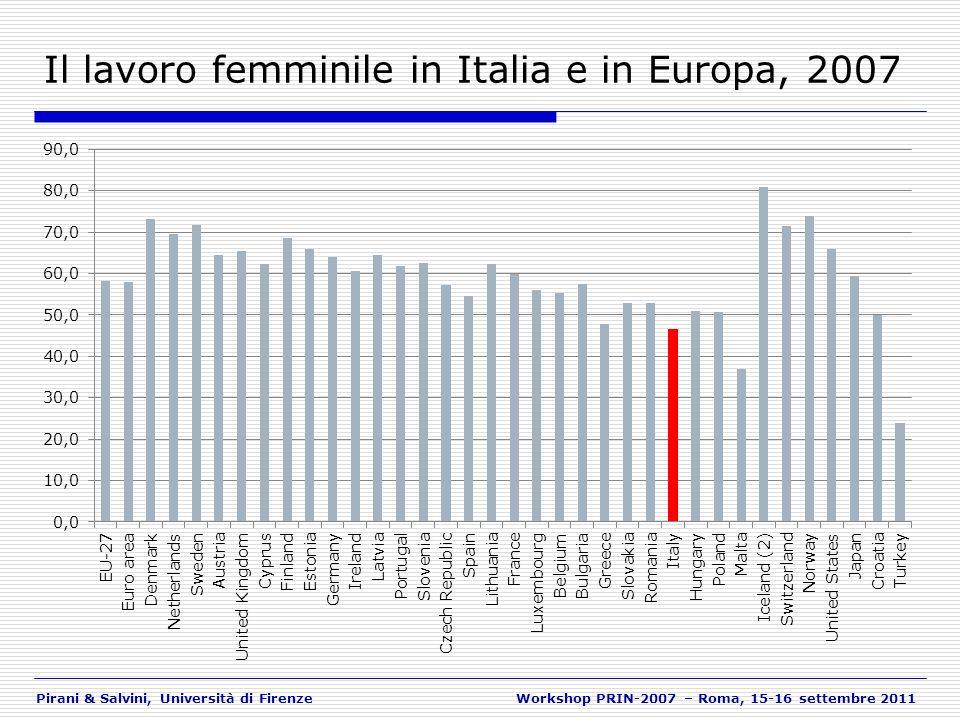 Pirani & Salvini, Università di FirenzeWorkshop PRIN-2007 – Roma, 15-16 settembre 2011 La fecondità e il lavoro femminile in Europa A livello aggregato, la correlazione fra fecondità e lavoro femminile ha cambiato di segno: da negativo a positivo negli anni Ottanta.